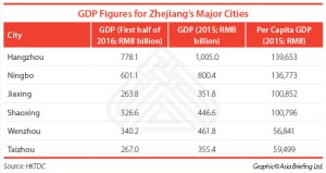 GDP-Figures-for-Zhejiangs-Major-Cities
