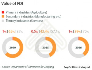 Value-of-FDI-Zhejiang